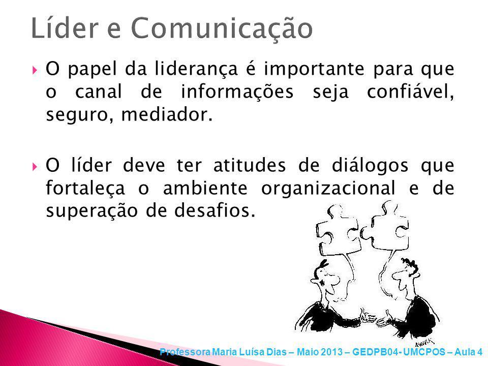 Deve-se evitar os ruídos como: Ambiente adverso; Falta de atenção; Linguagem inadequada; Exposição descuidada Professora Maria Luísa Dias – Maio 2013 – GEDPB04- UMCPOS – Aula 4
