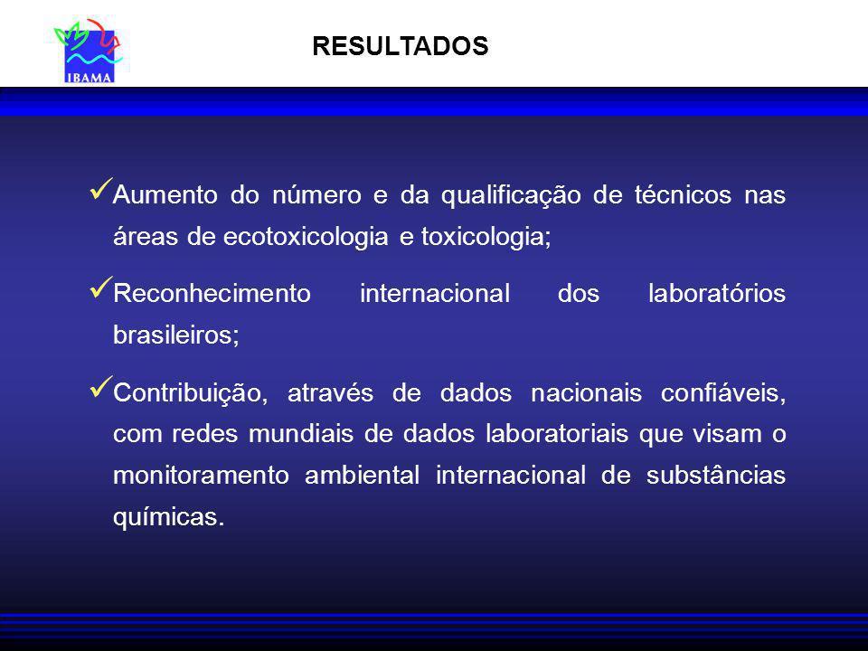 RESULTADOS Aumento do número e da qualificação de técnicos nas áreas de ecotoxicologia e toxicologia; Reconhecimento internacional dos laboratórios brasileiros; Contribuição, através de dados nacionais confiáveis, com redes mundiais de dados laboratoriais que visam o monitoramento ambiental internacional de substâncias químicas.