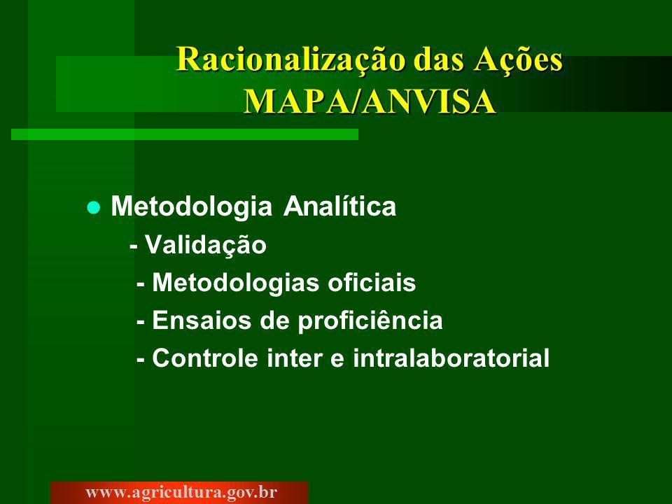 Racionalização das Ações MAPA/ANVISA Metodologia Analítica - Validação - Metodologias oficiais - Ensaios de proficiência - Controle inter e intralaboratorial www.agricultura.gov.br