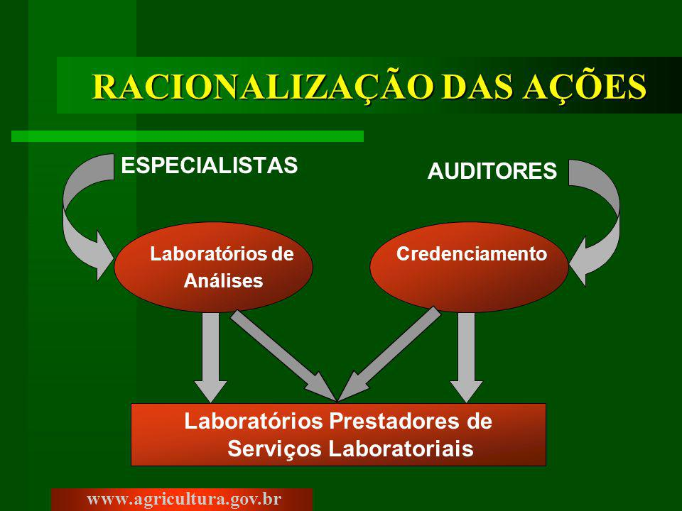 RACIONALIZAÇÃO DAS AÇÕES ESPECIALISTAS www.agricultura.gov.br Credenciamento AUDITORES Laboratórios Prestadores de Serviços Laboratoriais Laboratórios de Análises
