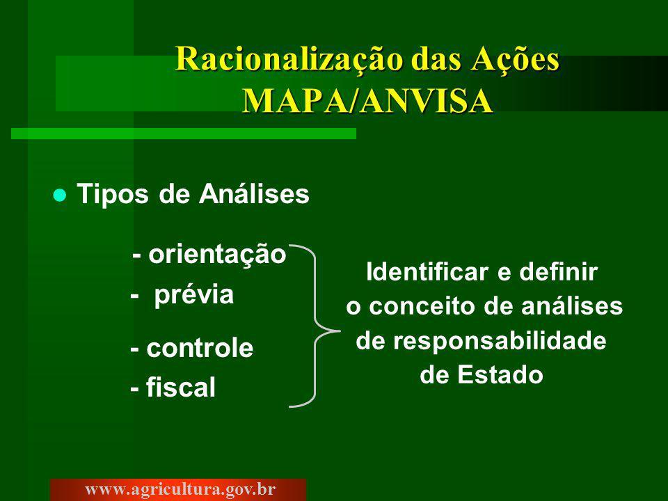 Racionalização das Ações MAPA/ANVISA Tipos de Análises - orientação - prévia - controle - fiscal www.agricultura.gov.br Identificar e definir o conceito de análises de responsabilidade de Estado