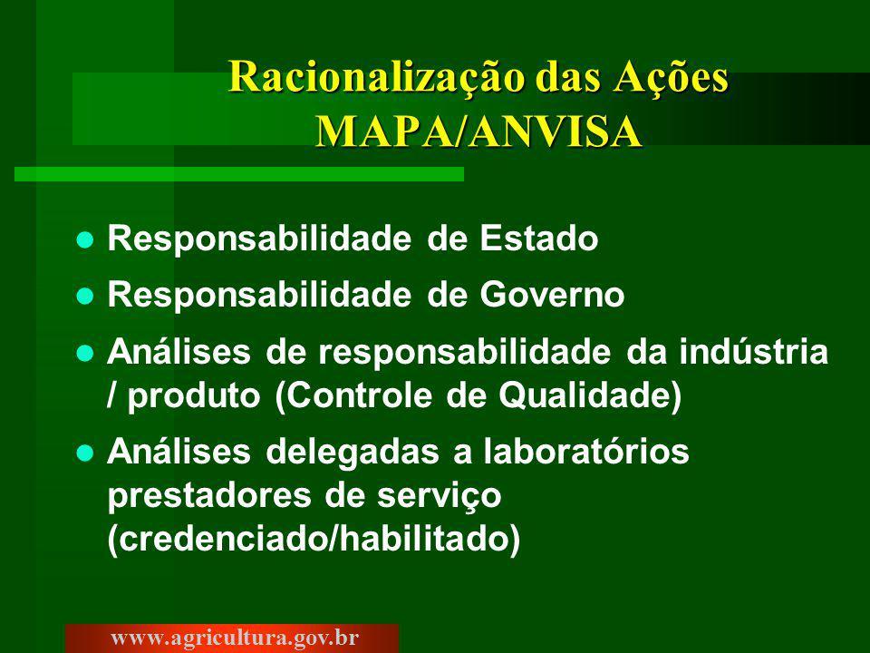 Racionalização das Ações MAPA/ANVISA Responsabilidade de Estado Responsabilidade de Governo Análises de responsabilidade da indústria / produto (Controle de Qualidade) Análises delegadas a laboratórios prestadores de serviço (credenciado/habilitado) www.agricultura.gov.br