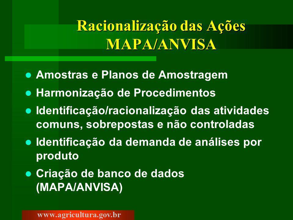 Racionalização das Ações MAPA/ANVISA Amostras e Planos de Amostragem Harmonização de Procedimentos Identificação/racionalização das atividades comuns, sobrepostas e não controladas Identificação da demanda de análises por produto Criação de banco de dados (MAPA/ANVISA) www.agricultura.gov.br