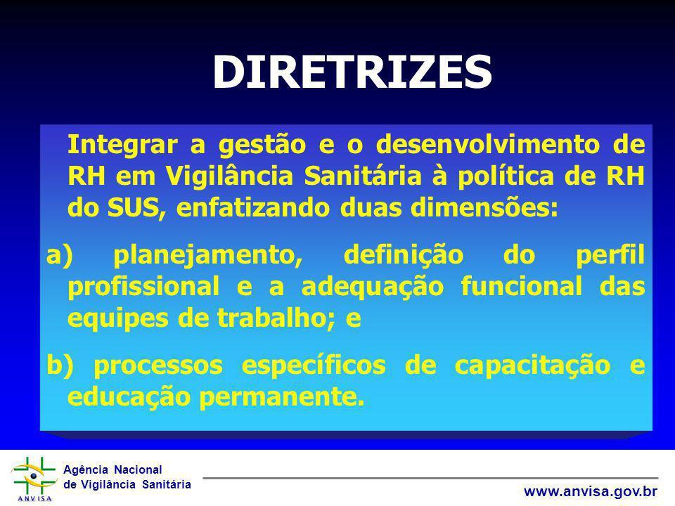 Agência Nacional de Vigilância Sanitária www.anvisa.gov.br Integrar a gestão e o desenvolvimento de RH em Vigilância Sanitária à política de RH do SUS