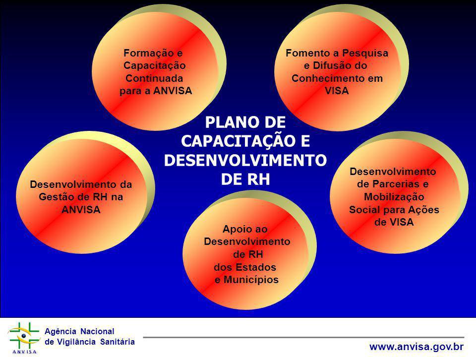Agência Nacional de Vigilância Sanitária www.anvisa.gov.br Formação e Capacitação Continuada para a ANVISA Apoio ao Desenvolvimento de RH dos Estados