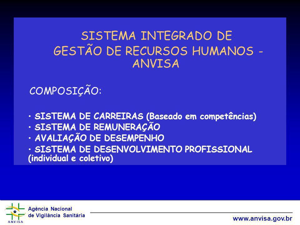 Agência Nacional de Vigilância Sanitária www.anvisa.gov.br SISTEMA INTEGRADO DE GESTÃO DE RECURSOS HUMANOS - ANVISA COMPOSIÇÃO: SISTEMA DE CARREIRAS (