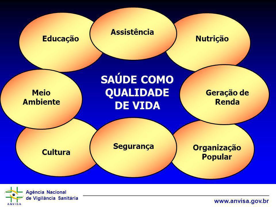 Agência Nacional de Vigilância Sanitária www.anvisa.gov.br SAÚDE COMO QUALIDADE DE VIDA EducaçãoNutrição Organização Popular Cultura Assistência Geraç