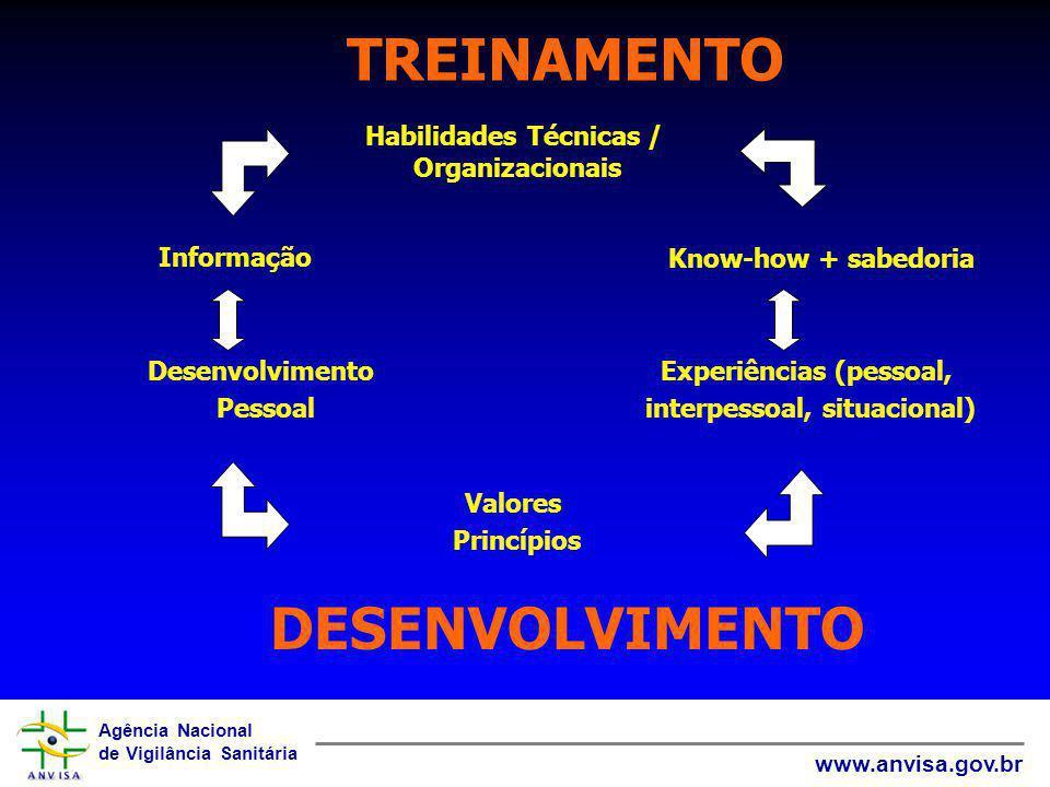 Agência Nacional de Vigilância Sanitária www.anvisa.gov.br TREINAMENTO DESENVOLVIMENTO Informação Habilidades Técnicas / Organizacionais Know-how + sa