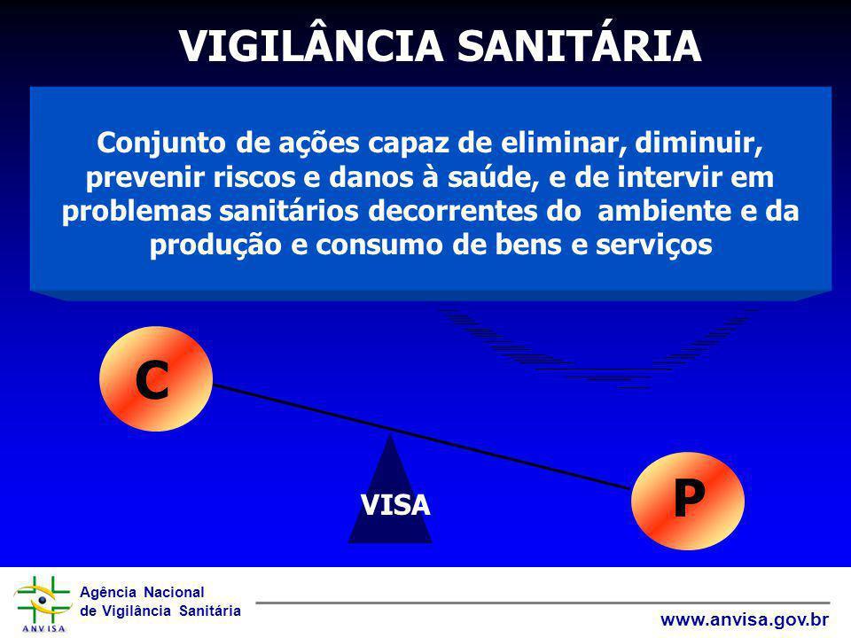 Agência Nacional de Vigilância Sanitária www.anvisa.gov.br VIGILÂNCIA SANITÁRIA Conjunto de ações capaz de eliminar, diminuir, prevenir riscos e danos