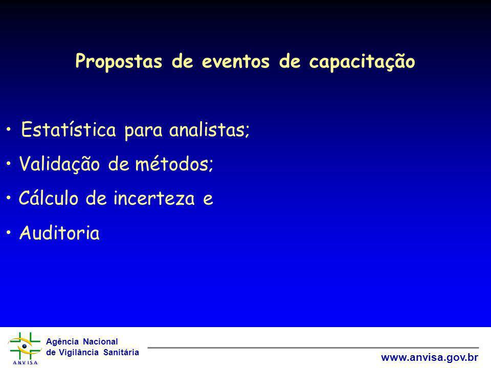 Agência Nacional de Vigilância Sanitária www.anvisa.gov.br Propostas de eventos de capacitação Estatística para analistas; Validação de métodos; Cálcu