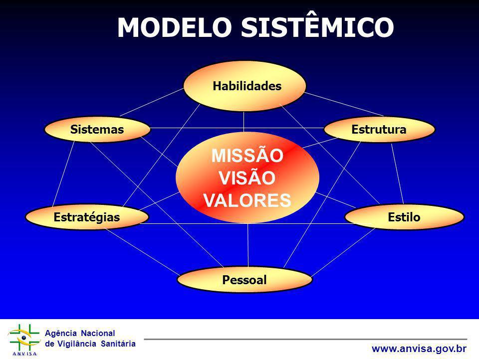 Agência Nacional de Vigilância Sanitária www.anvisa.gov.br Habilidades Estrutura Estilo MISSÃO VISÃO VALORES Pessoal Estratégias Sistemas MODELO SISTÊ