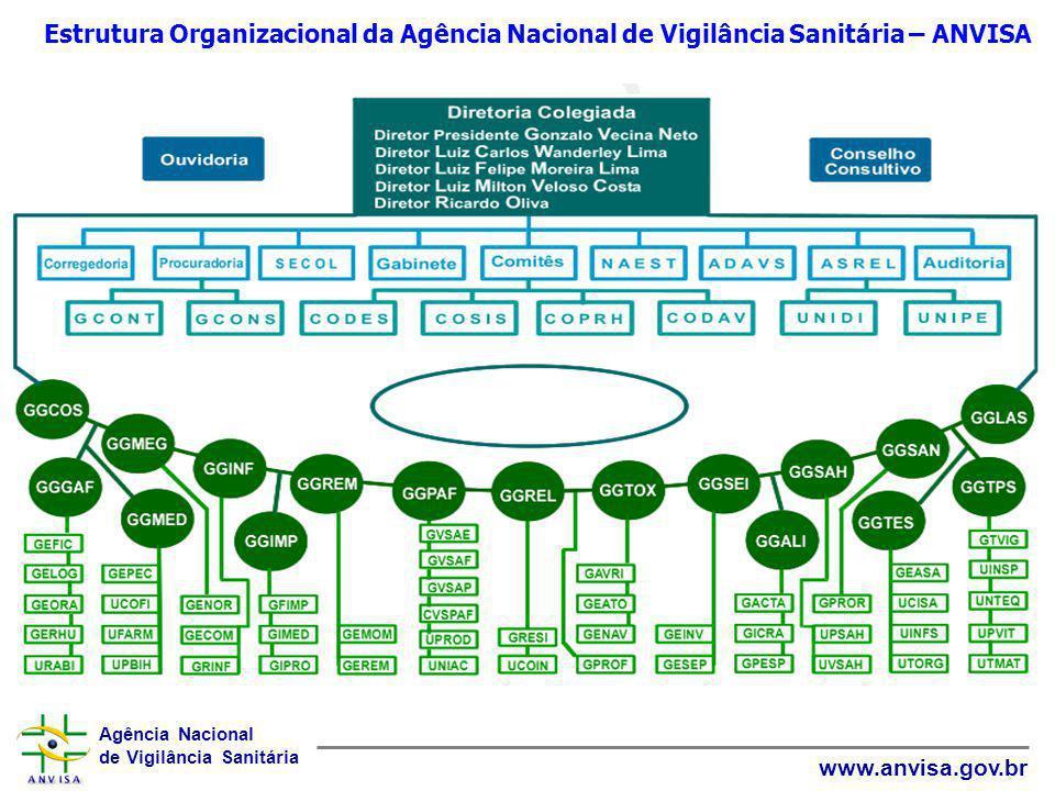 Agência Nacional de Vigilância Sanitária www.anvisa.gov.br Estrutura Organizacional da Agência Nacional de Vigilância Sanitária – ANVISA