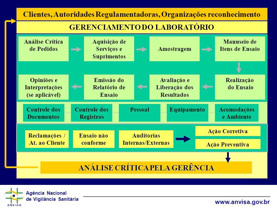Agência Nacional de Vigilância Sanitária www.anvisa.gov.br Seminário Internacional sobre Sistema da Qualidade em Laboratórios SP - Setembro 2003 O LABORATÓRIO DE ENSAIO E A NBR ISO/IEC 17025:2001 FASE PRÉ- ANALÍTICA ENTRADAS SAÍDAS FASE ANALÍTICA FASE PÓS- ANALÍTICA amostras Resultados Relatórios