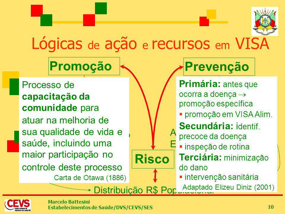 Marcelo Battesini Estabelecimentos de Saúde/DVS/CEVS/SES 10 Lógicas de ação e recursos em VISA Promoção Prevenção Risco Ações educativas Construção de