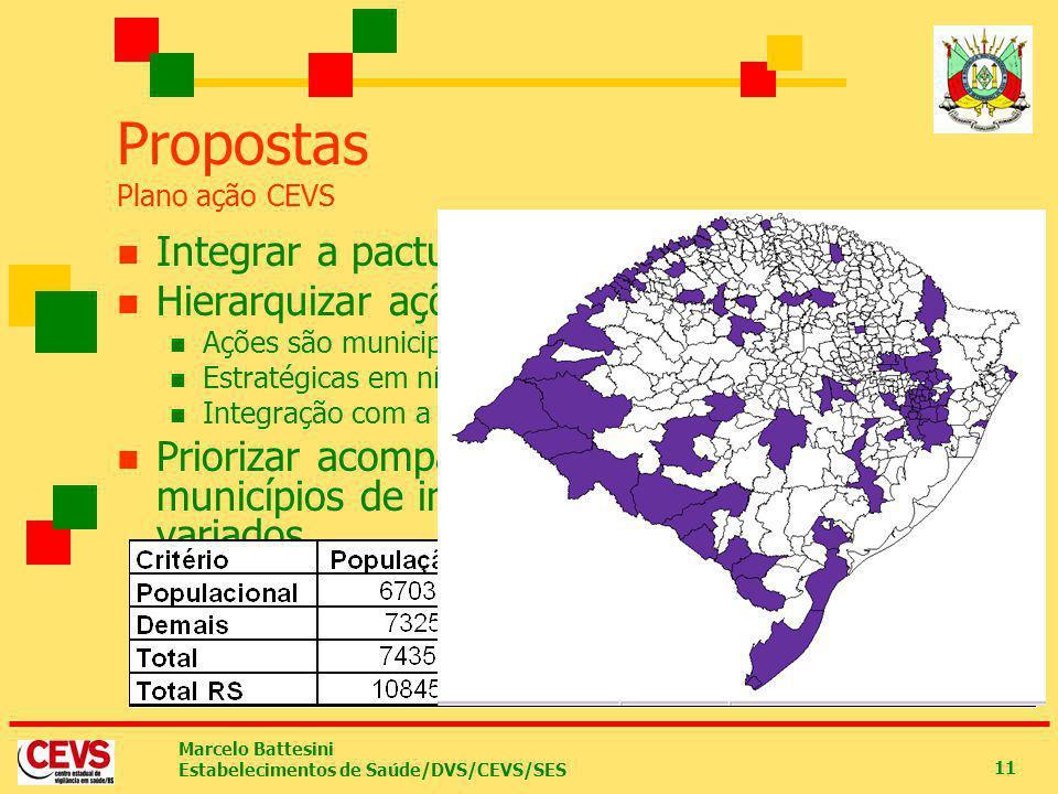 Marcelo Battesini Estabelecimentos de Saúde/DVS/CEVS/SES 11 Propostas Plano ação CEVS Integrar a pactuação da VISA com a de VS Hierarquizar ações VISA