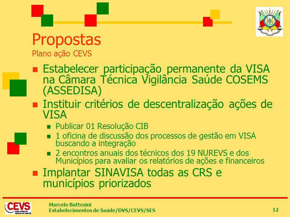 Marcelo Battesini Estabelecimentos de Saúde/DVS/CEVS/SES 12 Propostas Plano ação CEVS Estabelecer participação permanente da VISA na Câmara Técnica Vi