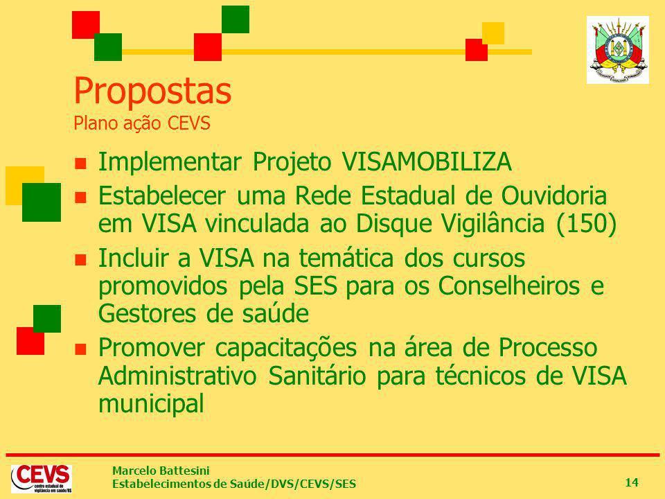 Marcelo Battesini Estabelecimentos de Saúde/DVS/CEVS/SES 14 Propostas Plano ação CEVS Implementar Projeto VISAMOBILIZA Estabelecer uma Rede Estadual d