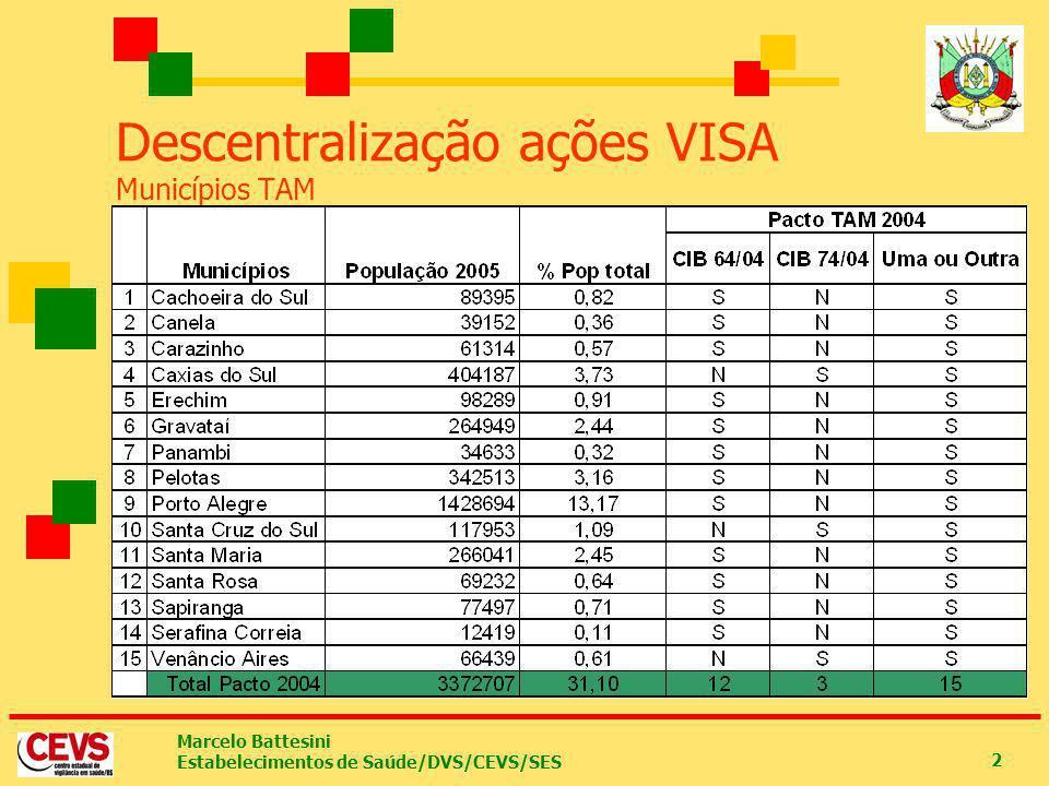Marcelo Battesini Estabelecimentos de Saúde/DVS/CEVS/SES 2 Pactuação 2003 21 municípios Pactuação 2004 Pacto em 2 momentos (Abril e Maio) 15 município