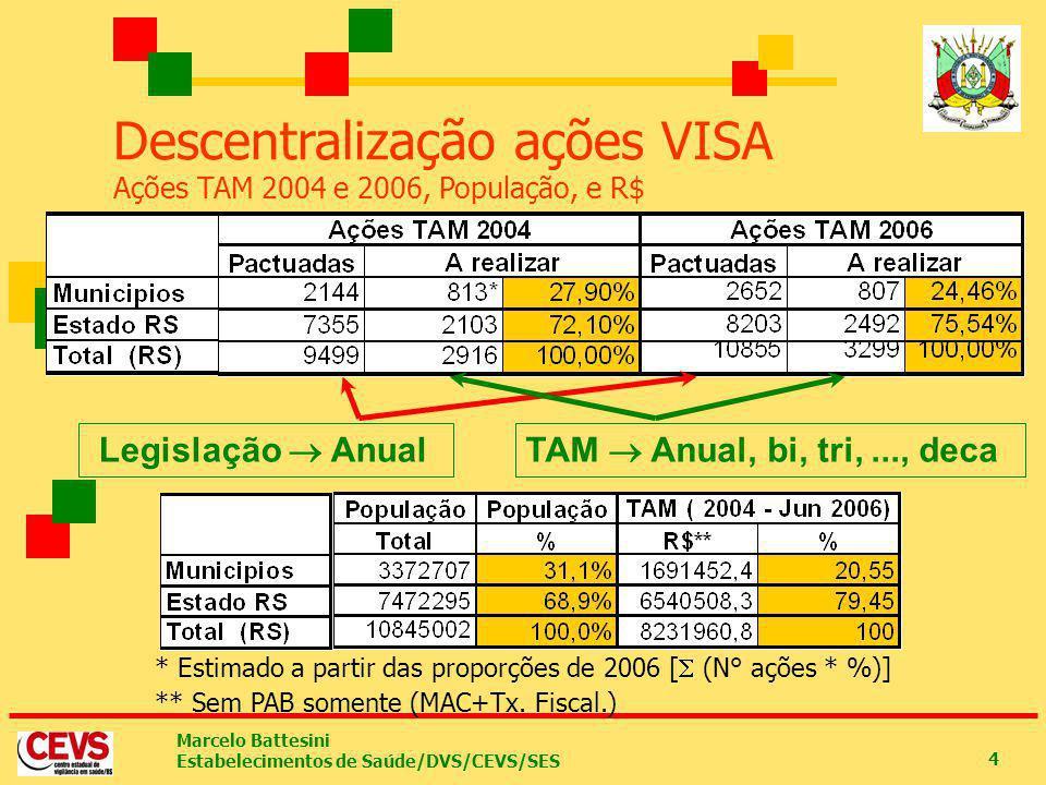 Marcelo Battesini Estabelecimentos de Saúde/DVS/CEVS/SES 4 * Estimado a partir das proporções de 2006 [ (N° ações * %)] Descentralização ações VISA Aç