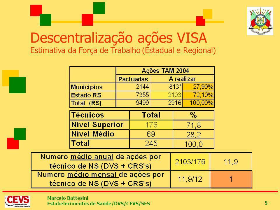 Marcelo Battesini Estabelecimentos de Saúde/DVS/CEVS/SES 5 Descentralização ações VISA Estimativa da Força de Trabalho (Estadual e Regional)