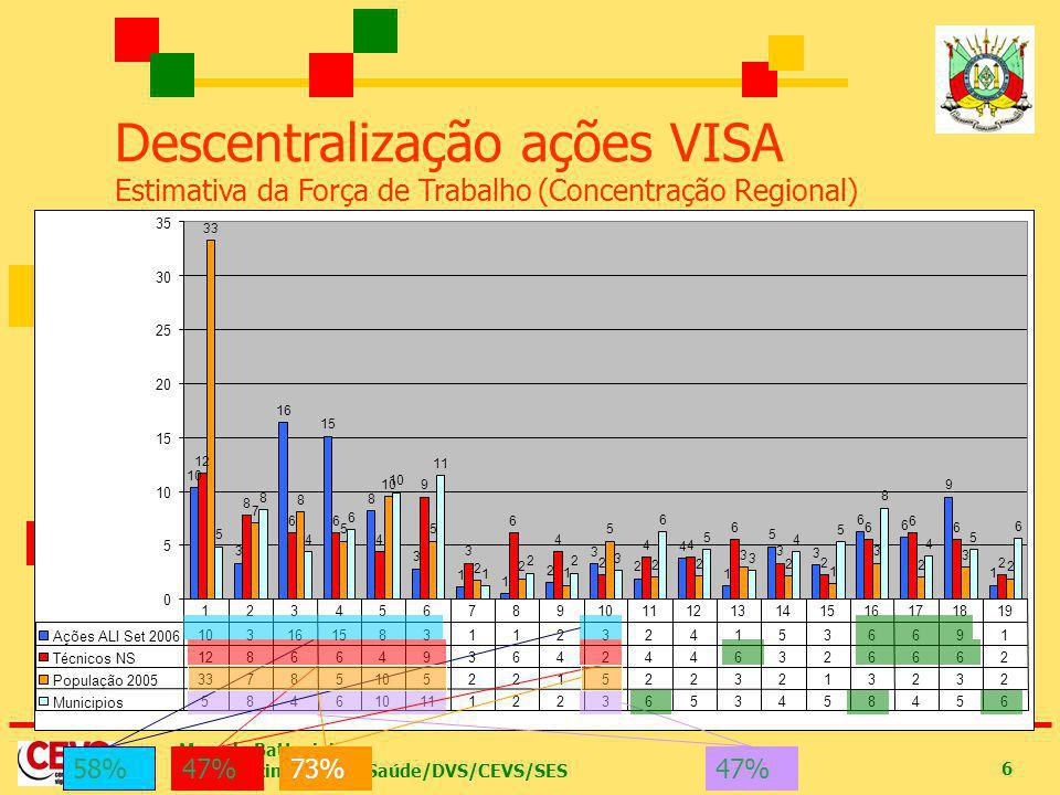 Marcelo Battesini Estabelecimentos de Saúde/DVS/CEVS/SES 6 Descentralização ações VISA Estimativa da Força de Trabalho (Concentração Regional) 47% 58%