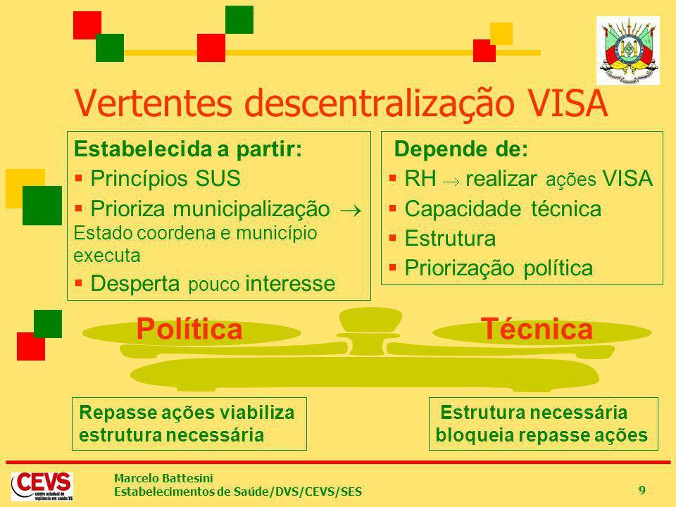 Marcelo Battesini Estabelecimentos de Saúde/DVS/CEVS/SES 9 Vertentes descentralização VISA PolíticaTécnica Depende de: RH realizar ações VISA Capacida