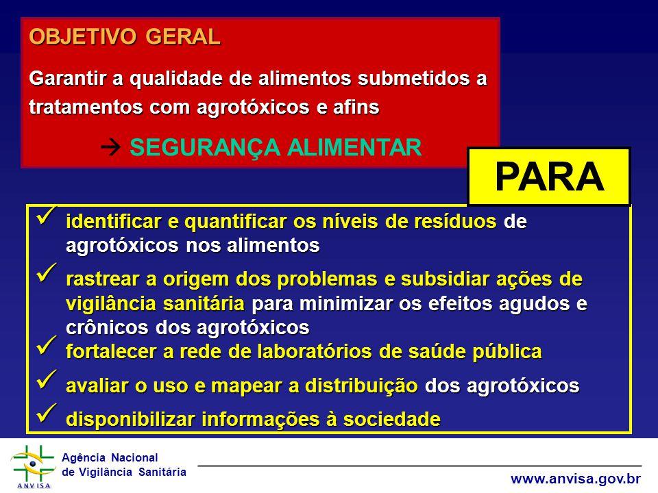 Agência Nacional de Vigilância Sanitária www.anvisa.gov.br identificar e quantificar os níveis de resíduos de agrotóxicos nos alimentos identificar e