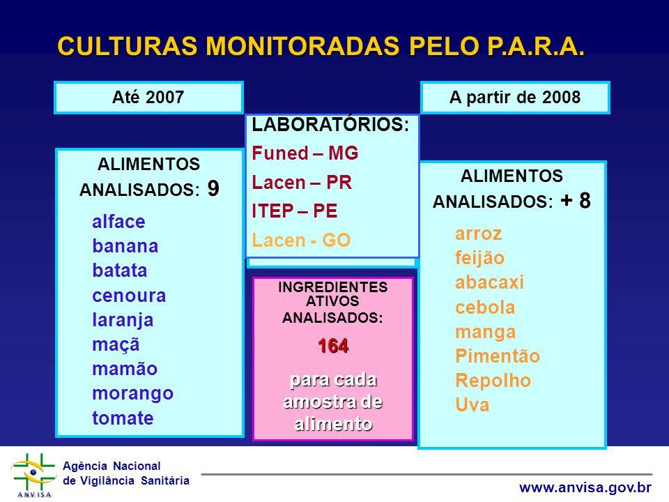 Agência Nacional de Vigilância Sanitária www.anvisa.gov.br 9 ALIMENTOS ANALISADOS: 9 alface banana batata cenoura laranja maçã mamão morango tomate At