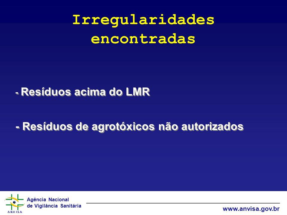Agência Nacional de Vigilância Sanitária www.anvisa.gov.br - Resíduos acima do LMR - Resíduos de agrotóxicos não autorizados - Resíduos acima do LMR -