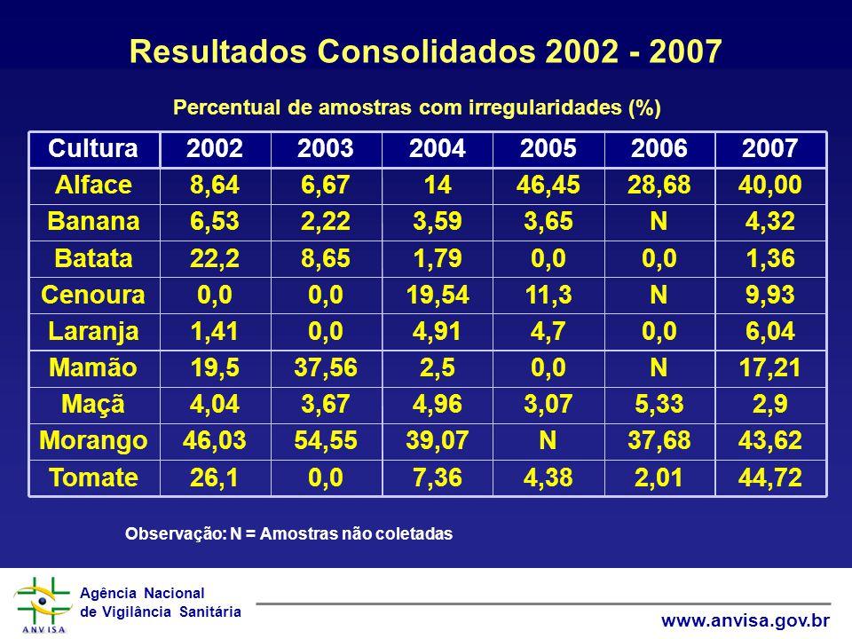 Agência Nacional de Vigilância Sanitária www.anvisa.gov.br Resultados Consolidados 2002 - 2007 Percentual de amostras com irregularidades (%) Observaç