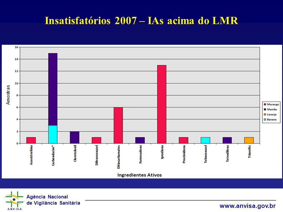 Agência Nacional de Vigilância Sanitária www.anvisa.gov.br Insatisfatórios 2007 – IAs acima do LMR