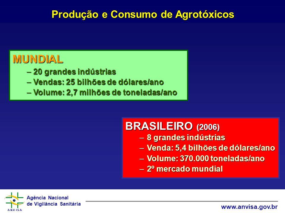 Agência Nacional de Vigilância Sanitária www.anvisa.gov.br Produção e Consumo de Agrotóxicos BRASILEIRO (2006) –8 grandes indústrias –Venda: 5,4 bilhõ