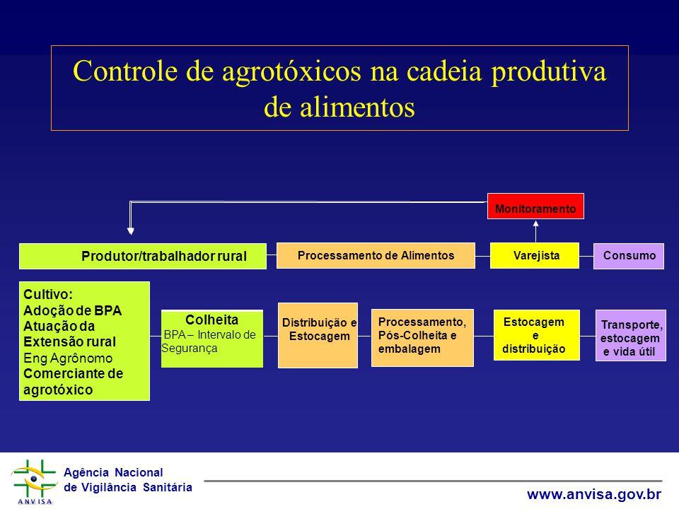 Agência Nacional de Vigilância Sanitária www.anvisa.gov.br Controle de agrotóxicos na cadeia produtiva de alimentos Produtor/trabalhador rural Cultivo