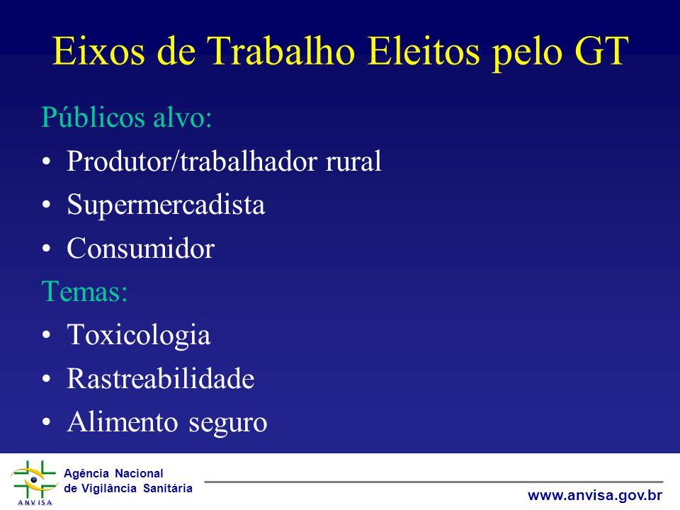 Agência Nacional de Vigilância Sanitária www.anvisa.gov.br Eixos de Trabalho Eleitos pelo GT Públicos alvo: Produtor/trabalhador rural Supermercadista