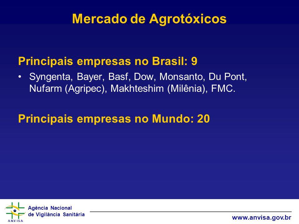 Agência Nacional de Vigilância Sanitária www.anvisa.gov.br Mercado de Agrotóxicos Principais empresas no Brasil: 9 Syngenta, Bayer, Basf, Dow, Monsant