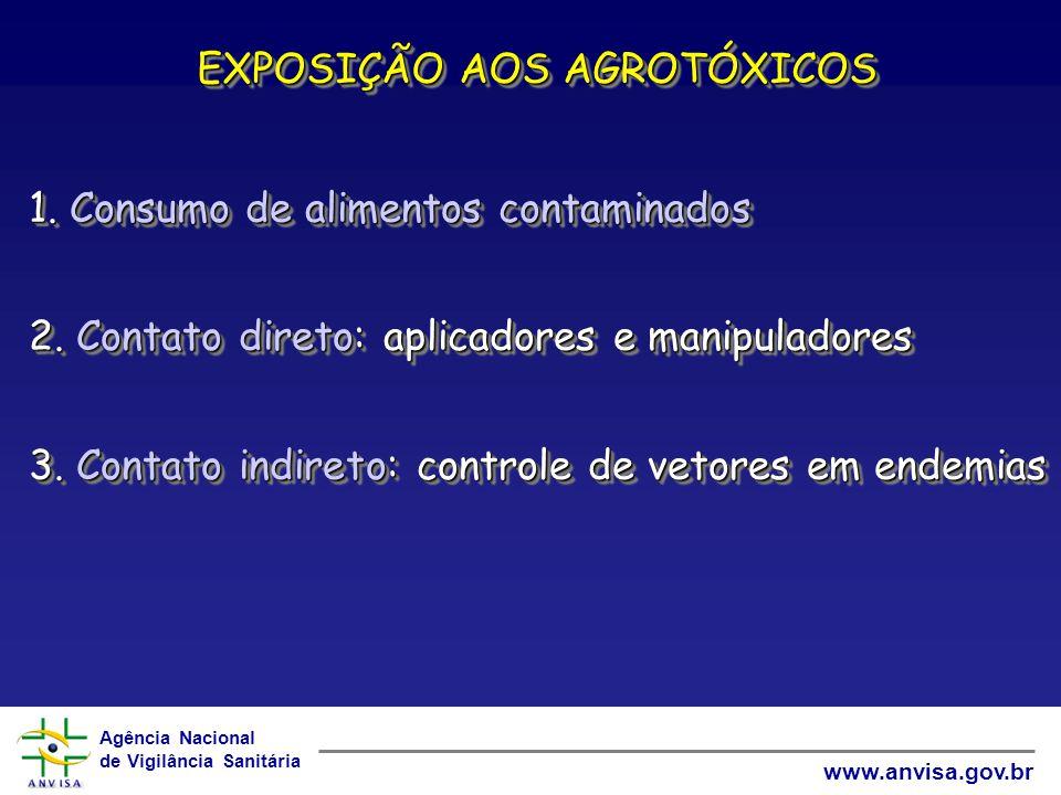 Agência Nacional de Vigilância Sanitária www.anvisa.gov.br EXPOSIÇÃO AOS AGROTÓXICOS 1. Consumo de alimentos contaminados 2. Contato direto: aplicador