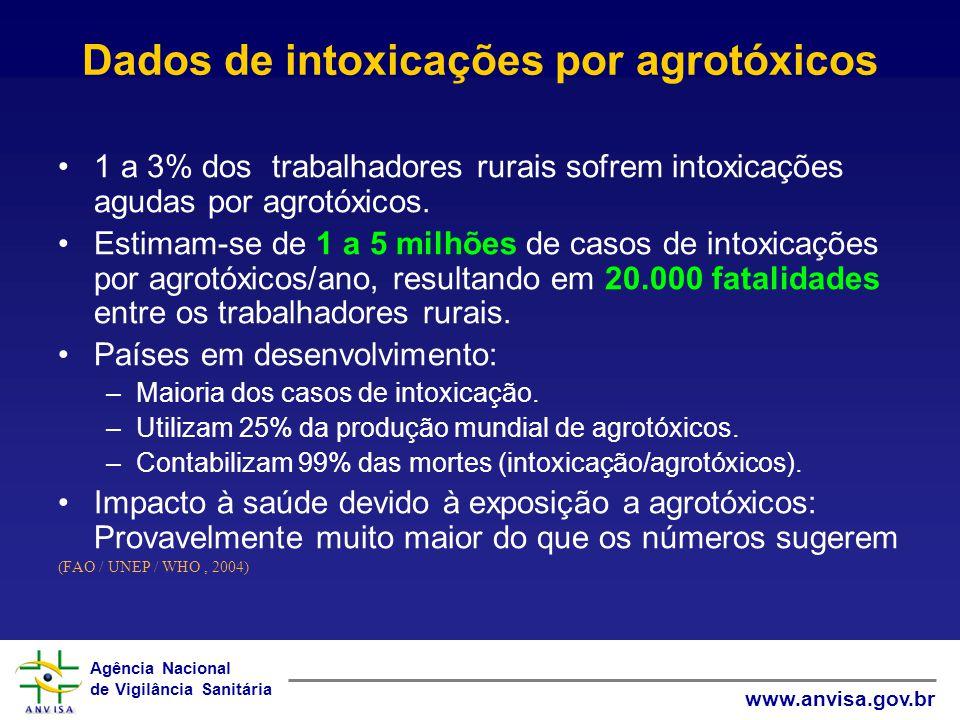 Agência Nacional de Vigilância Sanitária www.anvisa.gov.br Dados de intoxicações por agrotóxicos 1 a 3% dos trabalhadores rurais sofrem intoxicações a