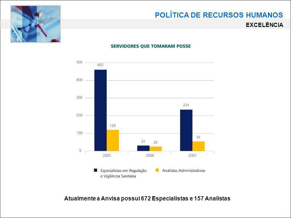 Atualmente a Anvisa possui 672 Especialistas e 157 Analistas POLÍTICA DE RECURSOS HUMANOS EXCELÊNCIA