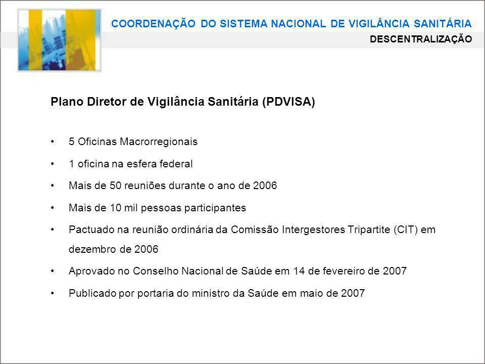COORDENAÇÃO DO SISTEMA NACIONAL DE VIGILÂNCIA SANITÁRIA DESCENTRALIZAÇÃO Plano Diretor de Vigilância Sanitária (PDVISA) 5 Oficinas Macrorregionais 1 o