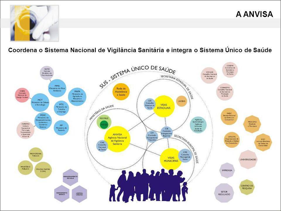 Coordena o Sistema Nacional de Vigilância Sanitária e integra o Sistema Único de Saúde