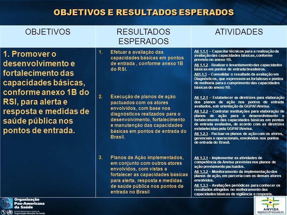 OBJETIVOS E RESULTADOS ESPERADOS OBJETIVOSRESULTADOS ESPERADOS ATIVIDADES 2.