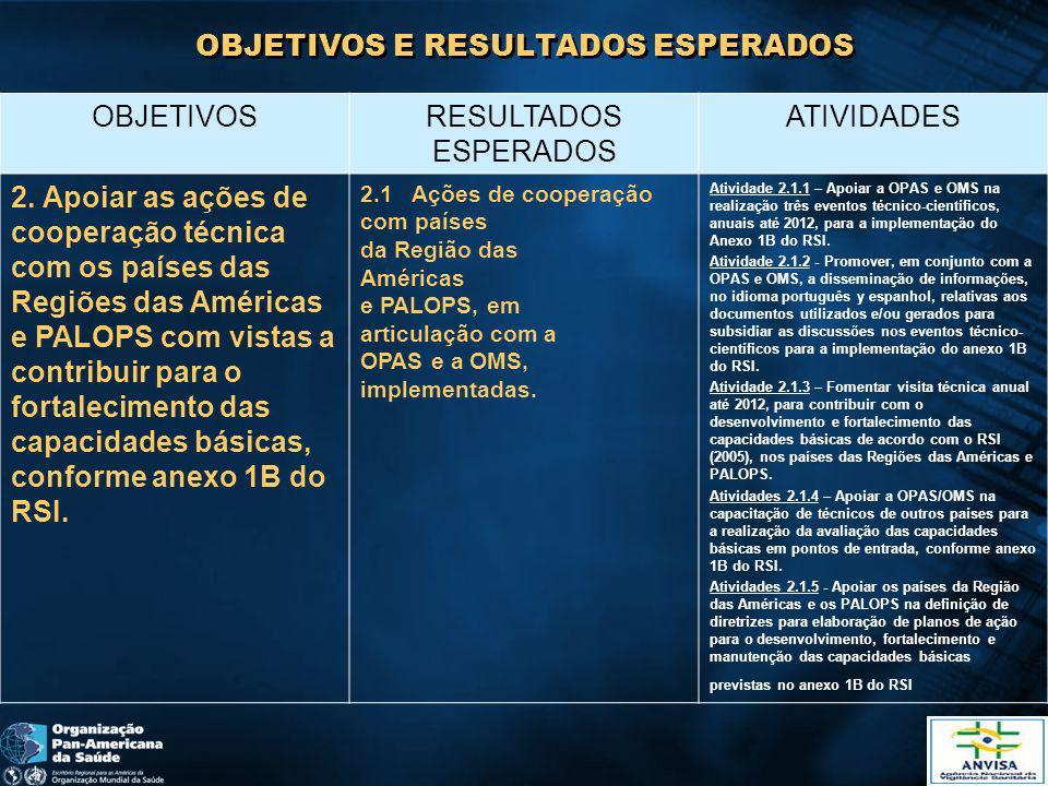 OBJETIVOS E RESULTADOS ESPERADOS OBJETIVOSRESULTADOS ESPERADOS ATIVIDADES 3.