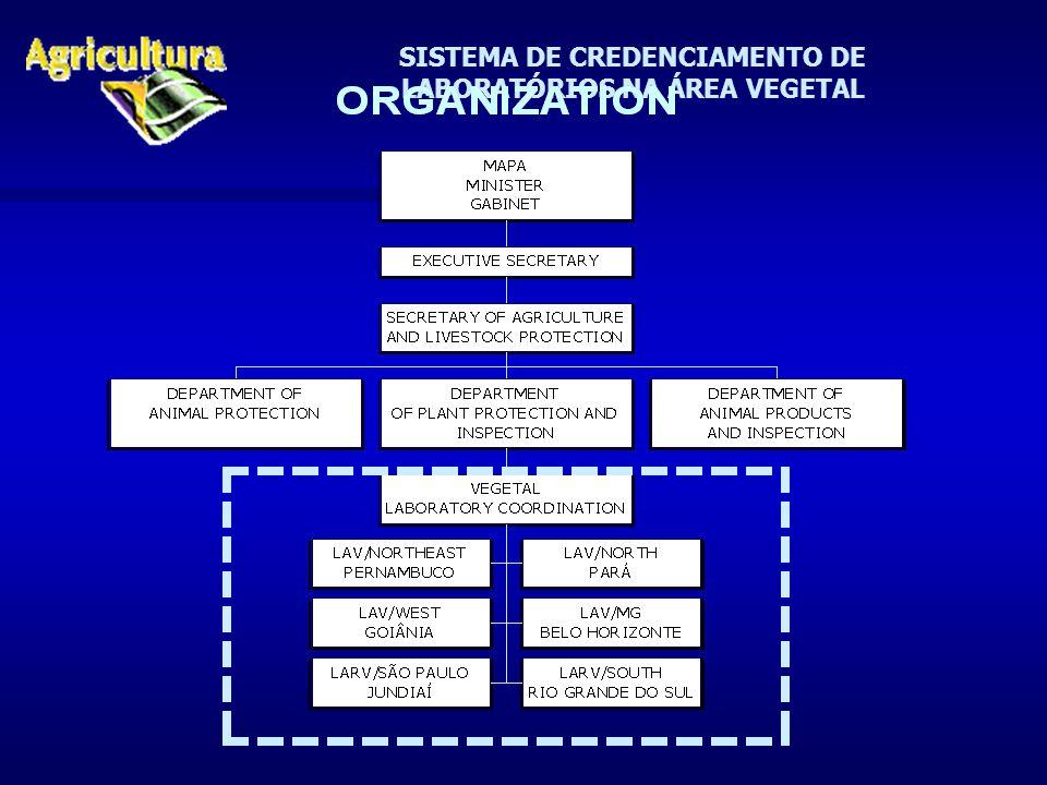 SISTEMA DE CREDENCIAMENTO DE LABORATÓRIOS NA ÁREA VEGETAL