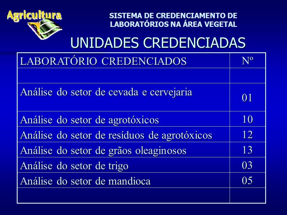 SISTEMA DE CREDENCIAMENTO DE LABORATÓRIOS NA ÁREA VEGETAL UNIDADES CREDENCIADAS 03 Análise do setor de trigo 05 Análise do setor de mandioca 13 Anális