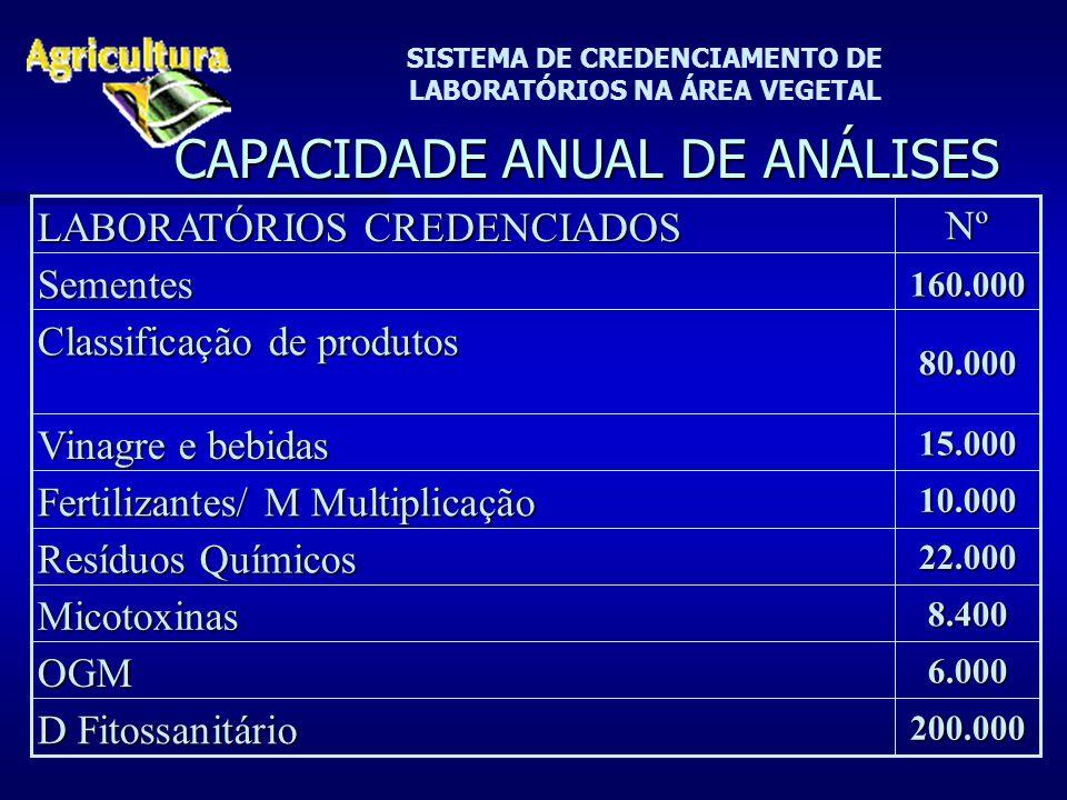 SISTEMA DE CREDENCIAMENTO DE LABORATÓRIOS NA ÁREA VEGETAL CAPACIDADE ANUAL DE ANÁLISES 8.400Micotoxinas 200.000 D Fitossanitário 6.000OGM 22.000 Resíduos Químicos 10.000 Fertilizantes/ M Multiplicação 15.000 Vinagre e bebidas 80.000 Classificação de produtos 160.000SementesNº LABORATÓRIOS CREDENCIADOS