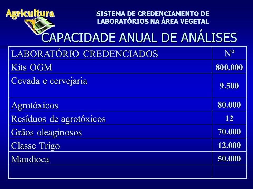 SISTEMA DE CREDENCIAMENTO DE LABORATÓRIOS NA ÁREA VEGETAL CAPACIDADE ANUAL DE ANÁLISES 12.000 Classe Trigo 50.000Mandioca 70.000 Grãos oleaginosos 12