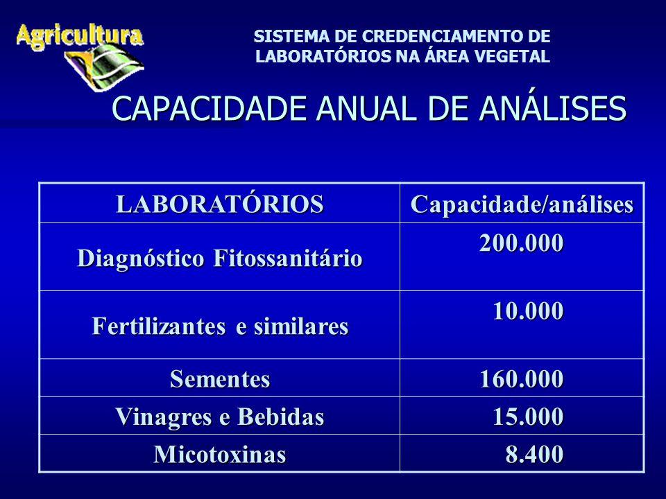 SISTEMA DE CREDENCIAMENTO DE LABORATÓRIOS NA ÁREA VEGETAL CAPACIDADE ANUAL DE ANÁLISES LABORATÓRIOSCapacidade/análises Diagnóstico Fitossanitário 200.000 Fertilizantes e similares 10.000 10.000 Sementes 160.000 Vinagres e Bebidas 15.000 15.000 Micotoxinas 8.400 8.400