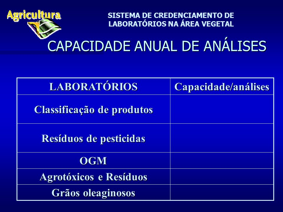 SISTEMA DE CREDENCIAMENTO DE LABORATÓRIOS NA ÁREA VEGETAL CAPACIDADE ANUAL DE ANÁLISES Classificação de produtos Grãos oleaginosos Agrotóxicos e Resíduos OGM Resíduos de pesticidas Capacidade/análisesLABORATÓRIOS