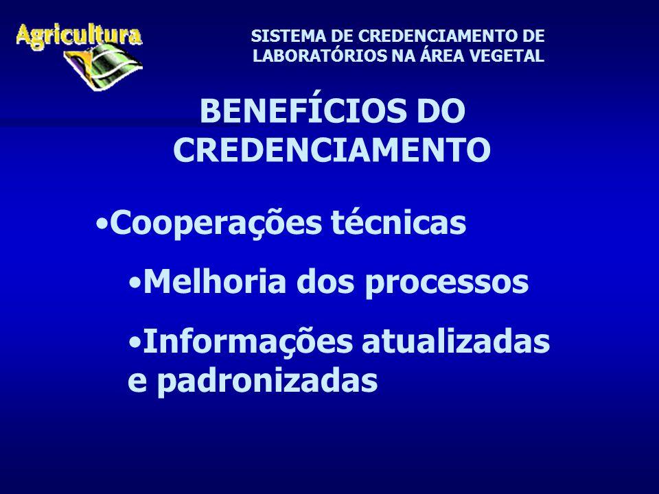 SISTEMA DE CREDENCIAMENTO DE LABORATÓRIOS NA ÁREA VEGETAL BENEFÍCIOS DO CREDENCIAMENTO Cooperações técnicas Melhoria dos processos Informações atualizadas e padronizadas