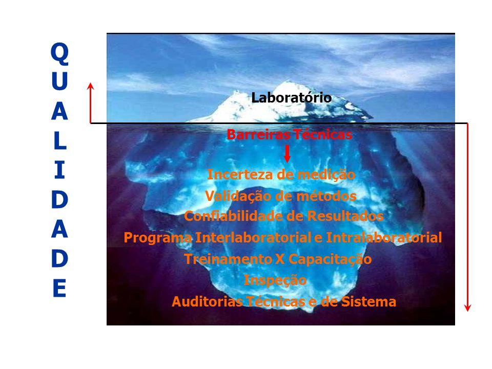 SISTEMA DE CREDENCIAMENTO DE LABORATÓRIOS NA ÁREA VEGETAL QUALIDADEQUALIDADE Laboratório Barreiras Técnicas Incerteza de medição Validação de métodos Confiabilidade de Resultados Programa Interlaboratorial e Intralaboratorial Treinamento X Capacitação Inspeção Auditorias Técnicas e de Sistema